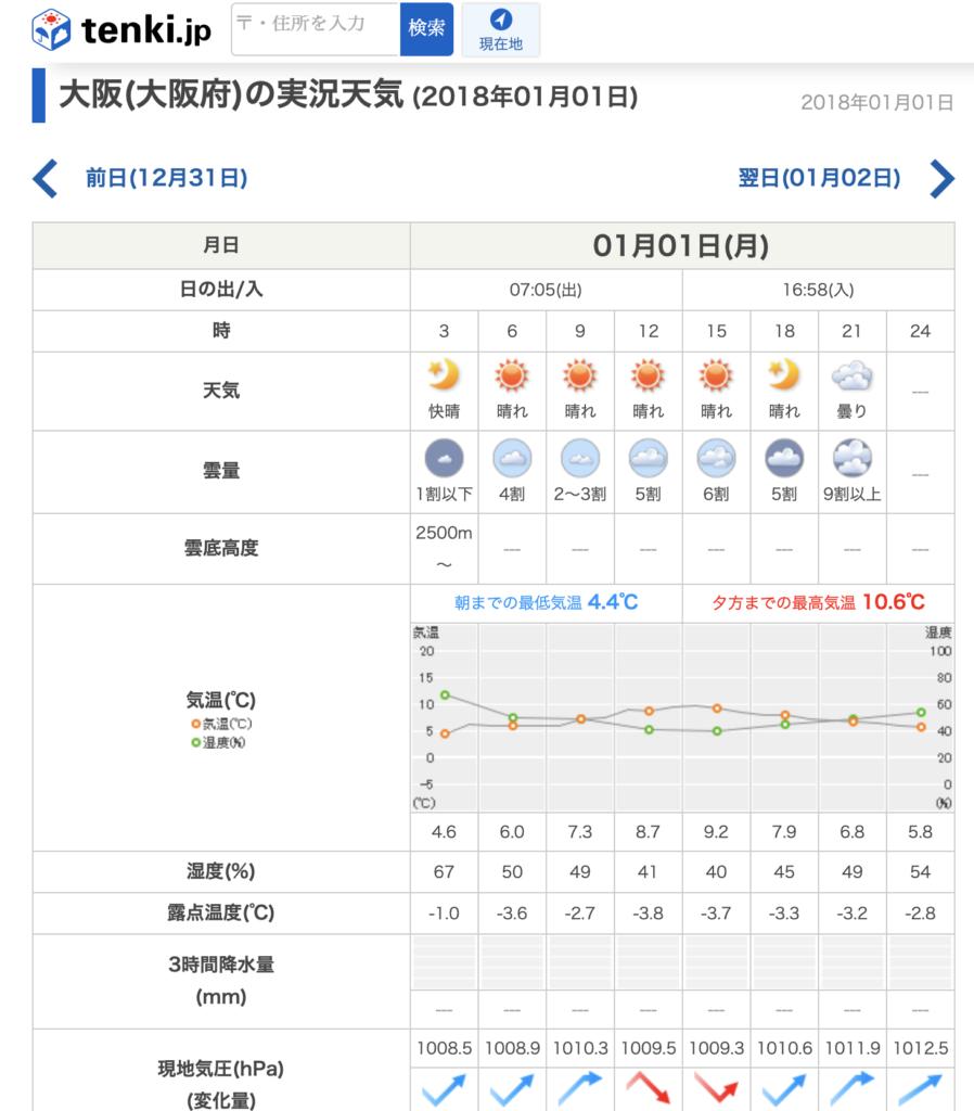 大阪府2018年1月1日の天気